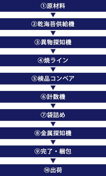 yakinori-koutei